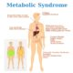 Metabolic Syndrome and Reflexology
